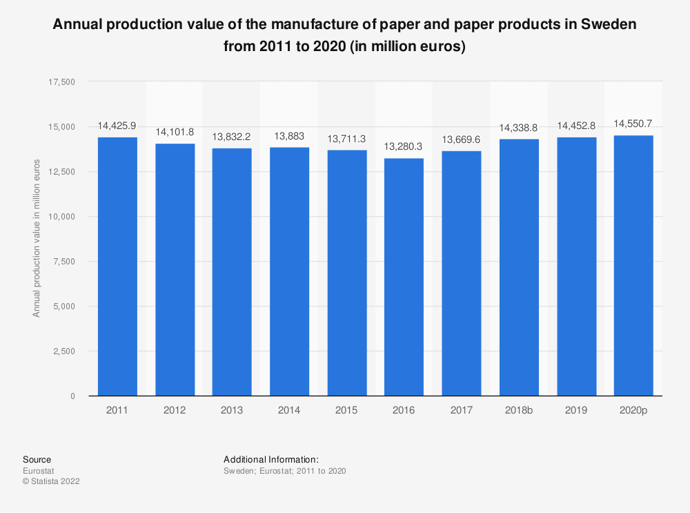 Statistic: Annual production value of the manufacture of paper and paper products in Sweden from 2008 to 2016 (in million euros) | Statista