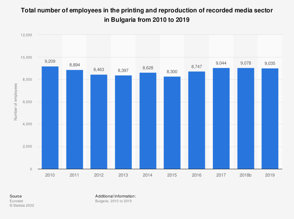 Statistic: Total number of employees in the printing and reproduction of recorded media sector in Bulgaria from 2008 to 2016 | Statista