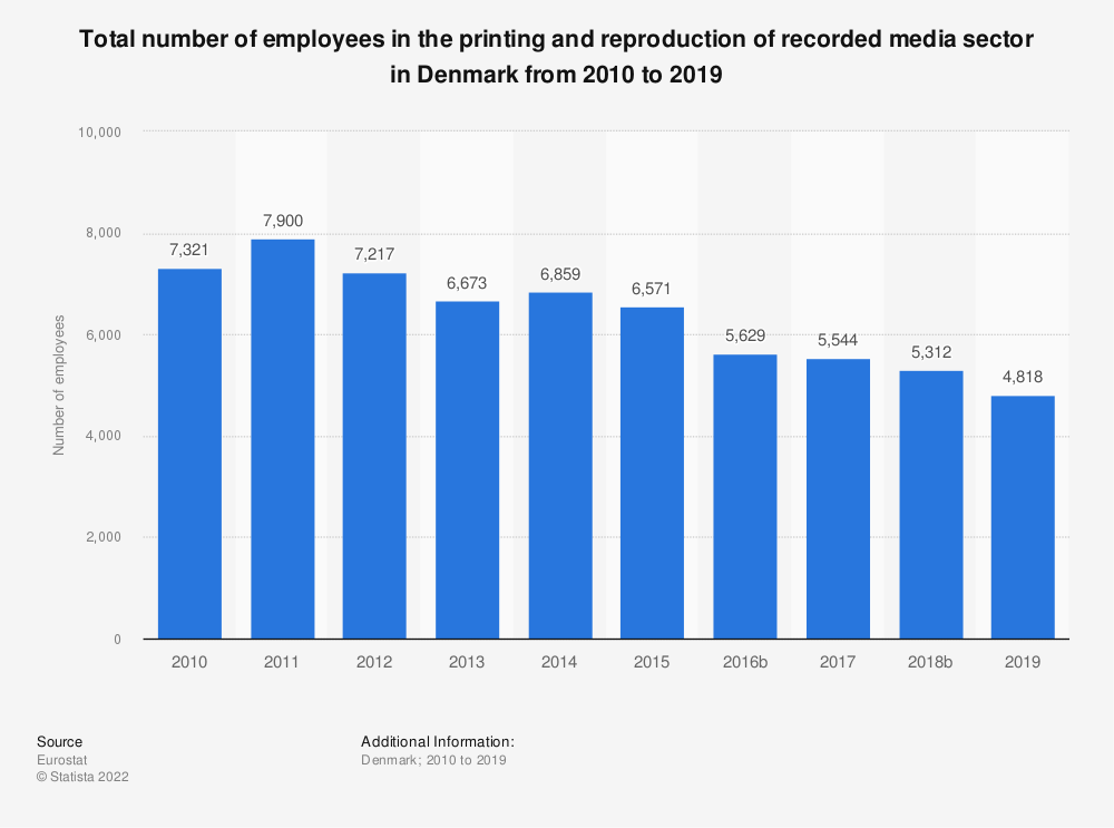 Statistic: Total number of employees in the printing and reproduction of recorded media sector in Denmark from 2008 to 2016 | Statista