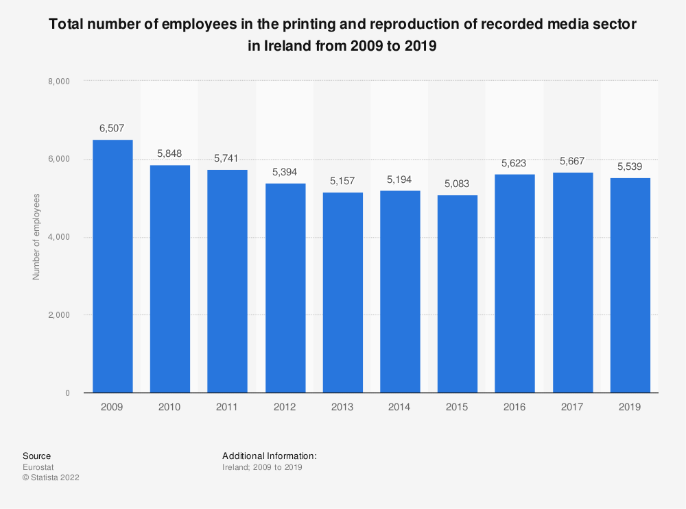 Statistic: Total number of employees in the printing and reproduction of recorded media sector in Ireland from 2008 to 2016 | Statista