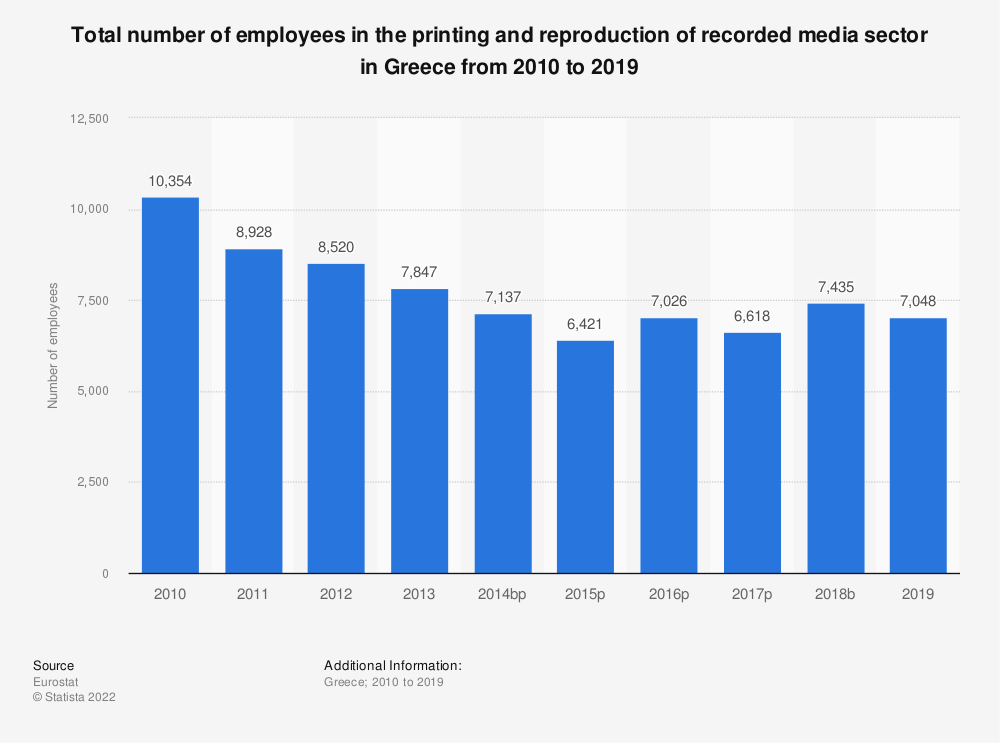 Statistic: Total number of employees in the printing and reproduction of recorded media sector in Greece from 2008 to 2016 | Statista
