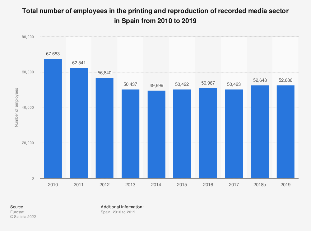 Statistic: Total number of employees in the printing and reproduction of recorded media sector in Spain from 2008 to 2016 | Statista