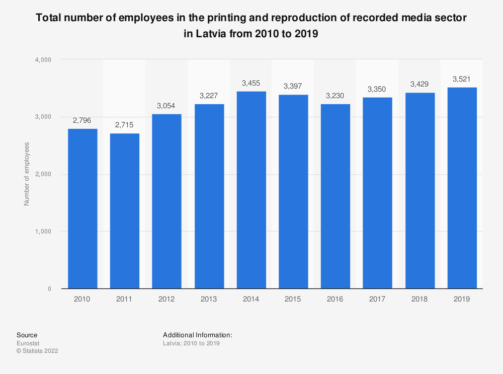 Statistic: Total number of employees in the printing and reproduction of recorded media sector in Latvia from 2008 to 2016 | Statista