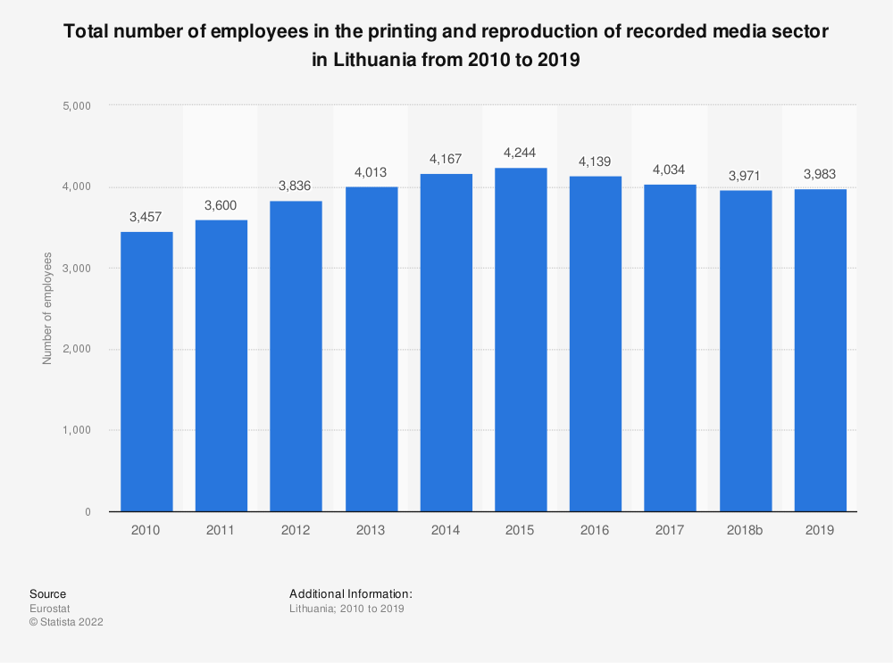 Statistic: Total number of employees in the printing and reproduction of recorded media sector in Lithuania from 2008 to 2016 | Statista