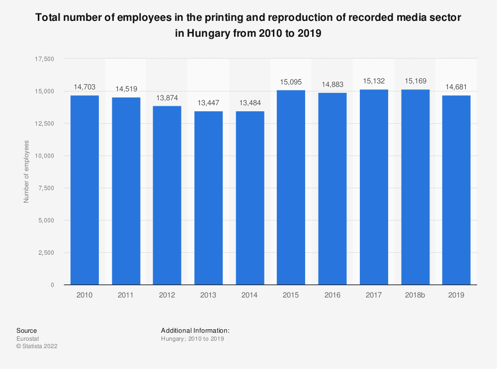 Statistic: Total number of employees in the printing and reproduction of recorded media sector in Hungary from 2008 to 2016 | Statista