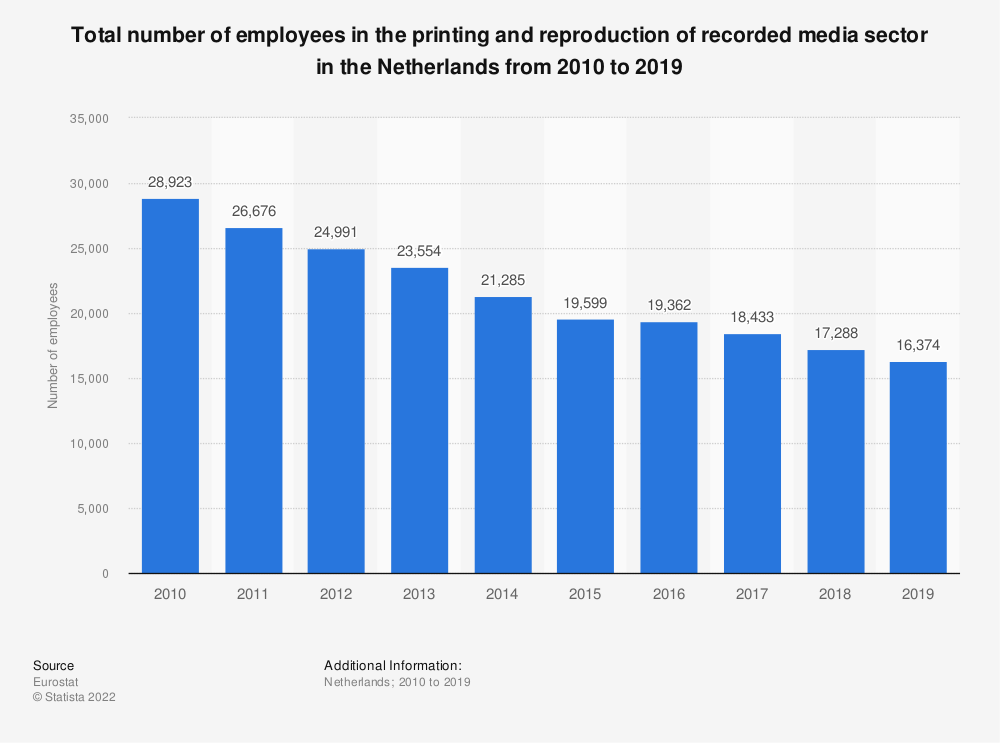 Statistic: Total number of employees in the printing and reproduction of recorded media sector in the Netherlands from 2008 to 2016 | Statista