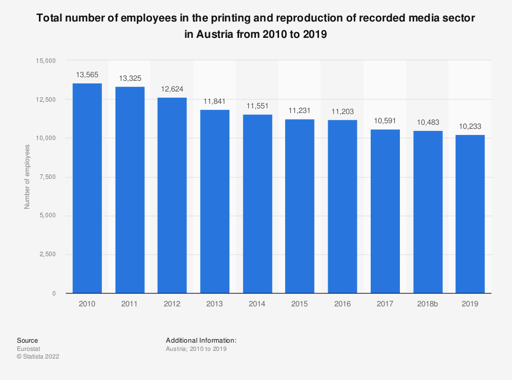 Statistic: Total number of employees in the printing and reproduction of recorded media sector in Austria from 2008 to 2016 | Statista