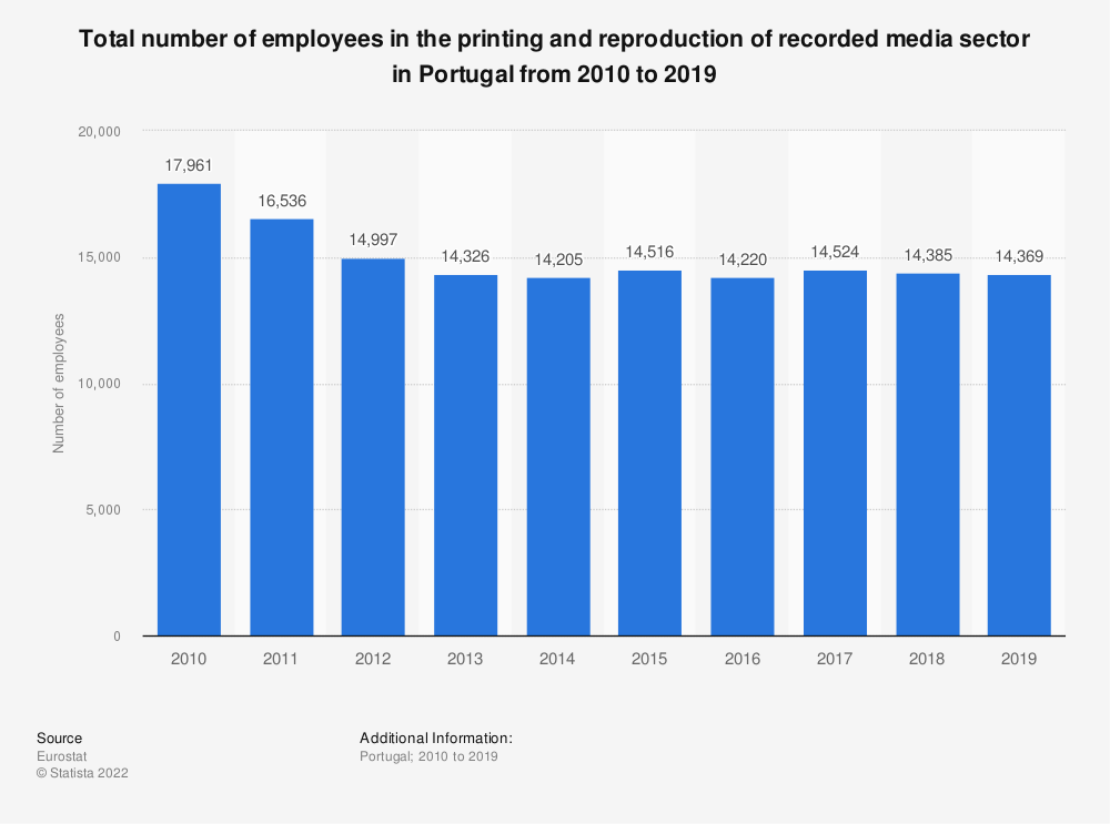Statistic: Total number of employees in the printing and reproduction of recorded media sector in Portugal from 2008 to 2016 | Statista