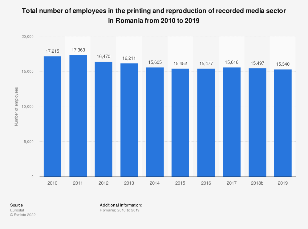 Statistic: Total number of employees in the printing and reproduction of recorded media sector in Romania from 2008 to 2016 | Statista