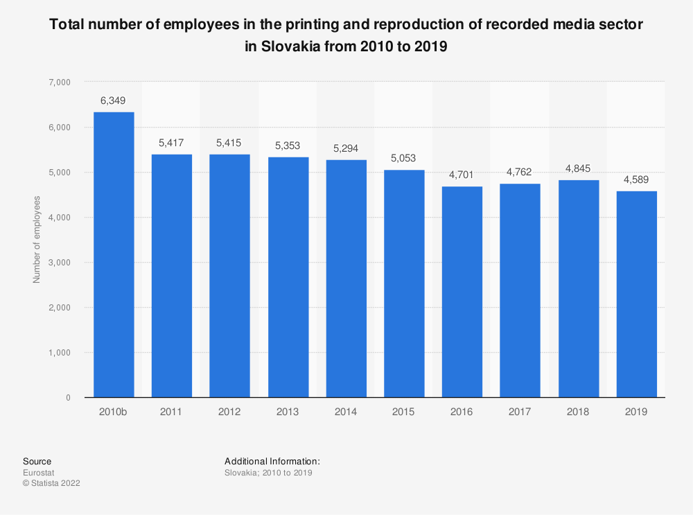 Statistic: Total number of employees in the printing and reproduction of recorded media sector in Slovakia from 2008 to 2016 | Statista