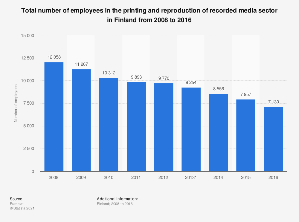 Statistic: Total number of employees in the printing and reproduction of recorded media sector in Finland from 2008 to 2016 | Statista