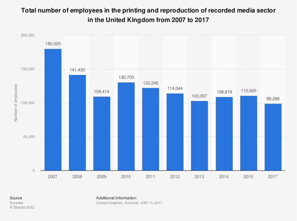 Statistic: Total number of employees in the printing and reproduction of recorded media sector in the United Kingdom from 2008 to 2015 | Statista