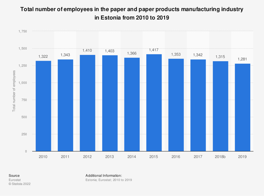 Statistic: Total number of employees in the paper and paper products manufacturing industry in Estonia from 2008 to 2017 | Statista
