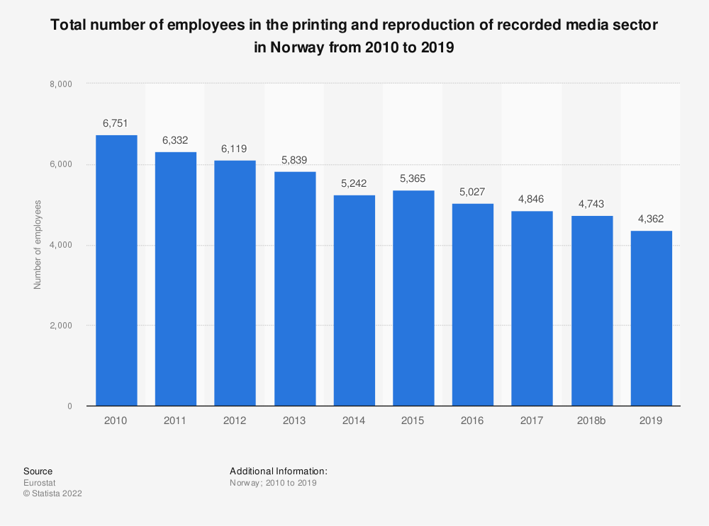 Statistic: Total number of employees in the printing and reproduction of recorded media sector in Norway from 2008 to 2016   Statista