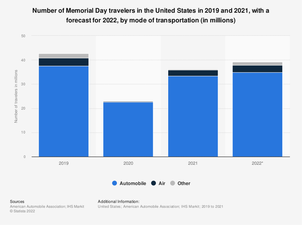Statistic: Number of Memorial Day travelers in the United States from 2014 to 2019, by mode of transportation (in millions)* | Statista