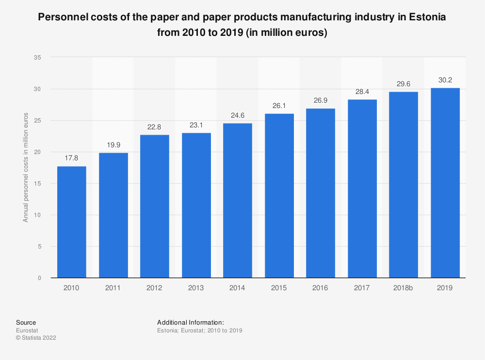 Statistic: Personnel costs of the paper and paper products manufacturing industry in Estonia from 2008 to 2017 (in million euros)   Statista