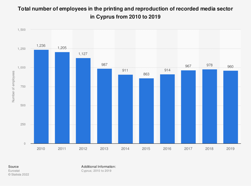 Statistic: Total number of employees in the printing and reproduction of recorded media sector in Cyprus from 2008 to 2016 | Statista