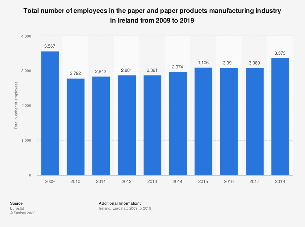 Statistic: Total number of employees in the paper and paper products manufacturing industry in Ireland from 2008 to 2014 | Statista