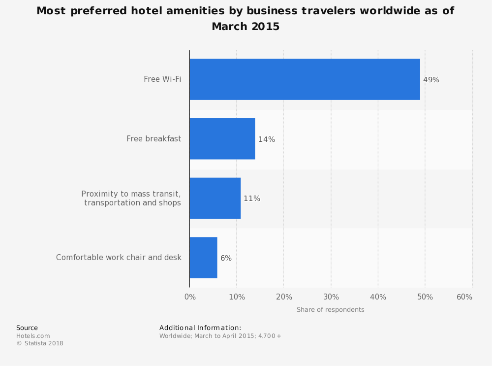 Statistic: Most preferred hotel amenities by business travelers worldwide as of March 2015 | Statista