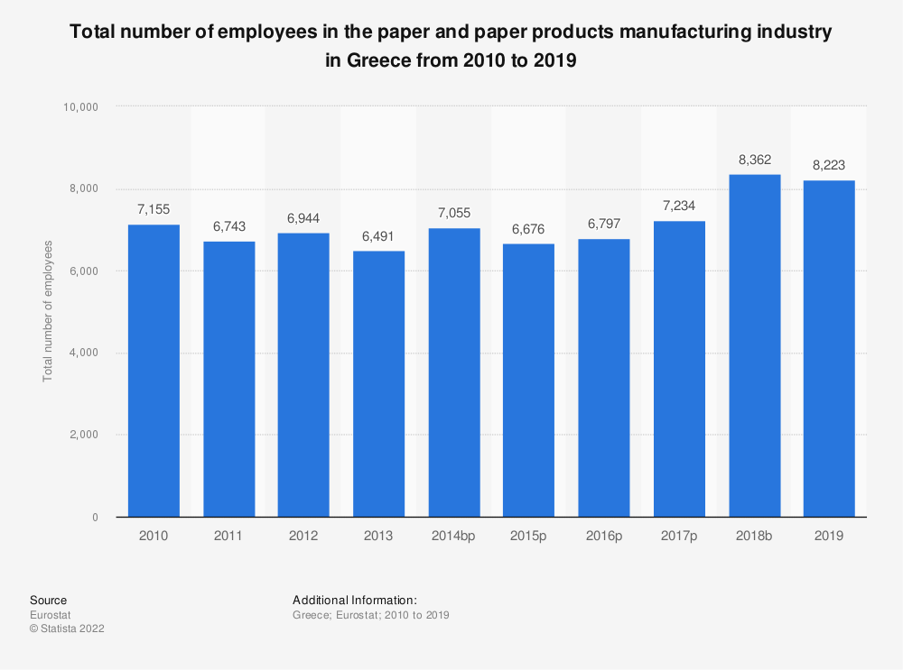 Statistic: Total number of employees in the paper and paper products manufacturing industry in Greece from 2008 to 2017 | Statista