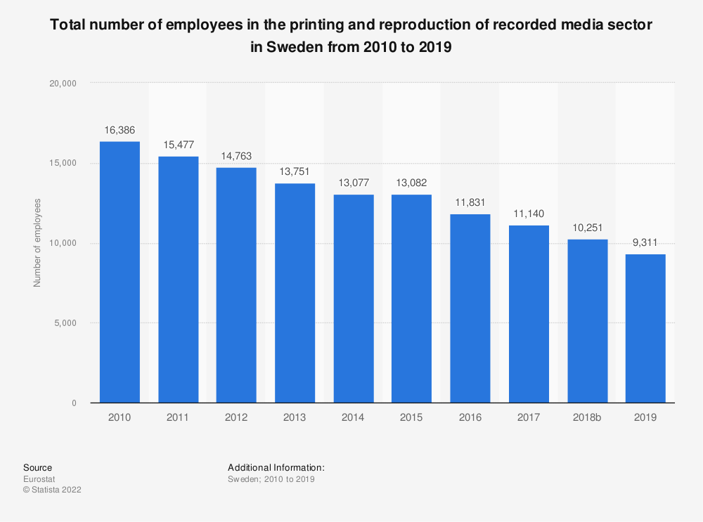 Statistic: Total number of employees in the printing and reproduction of recorded media sector in Sweden from 2008 to 2016 | Statista