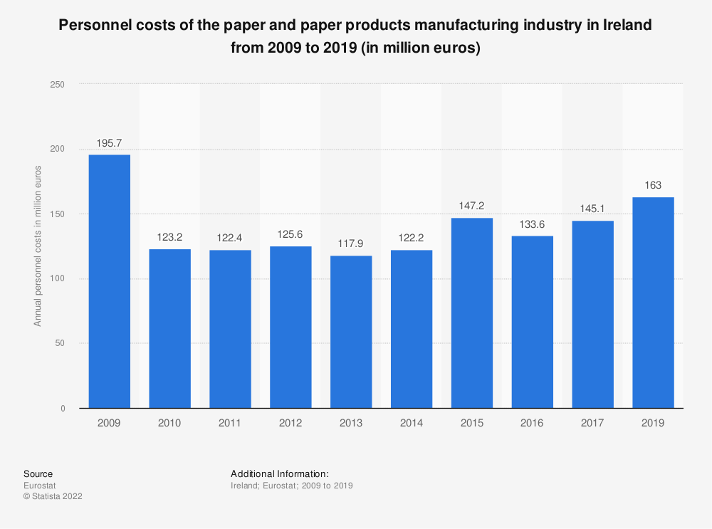 Statistic: Personnel costs of the paper and paper products manufacturing industry in Ireland from 2008 to 2016 (in million euros) | Statista
