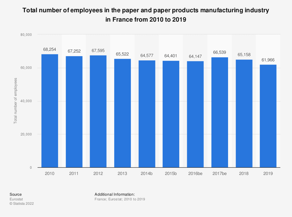 Statistic: Total number of employees in the paper and paper products manufacturing industry in France from 2008 to 2017 | Statista
