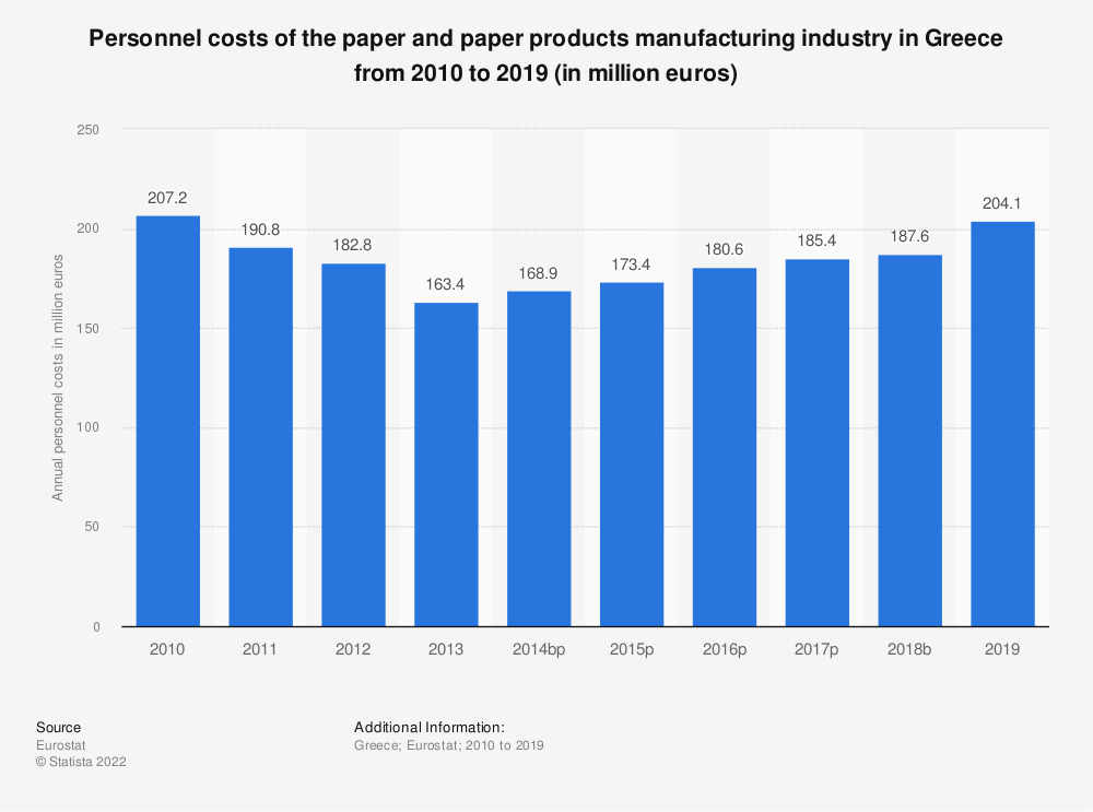 Statistic: Personnel costs of the paper and paper products manufacturing industry in Greece from 2008 to 2017 (in million euros) | Statista