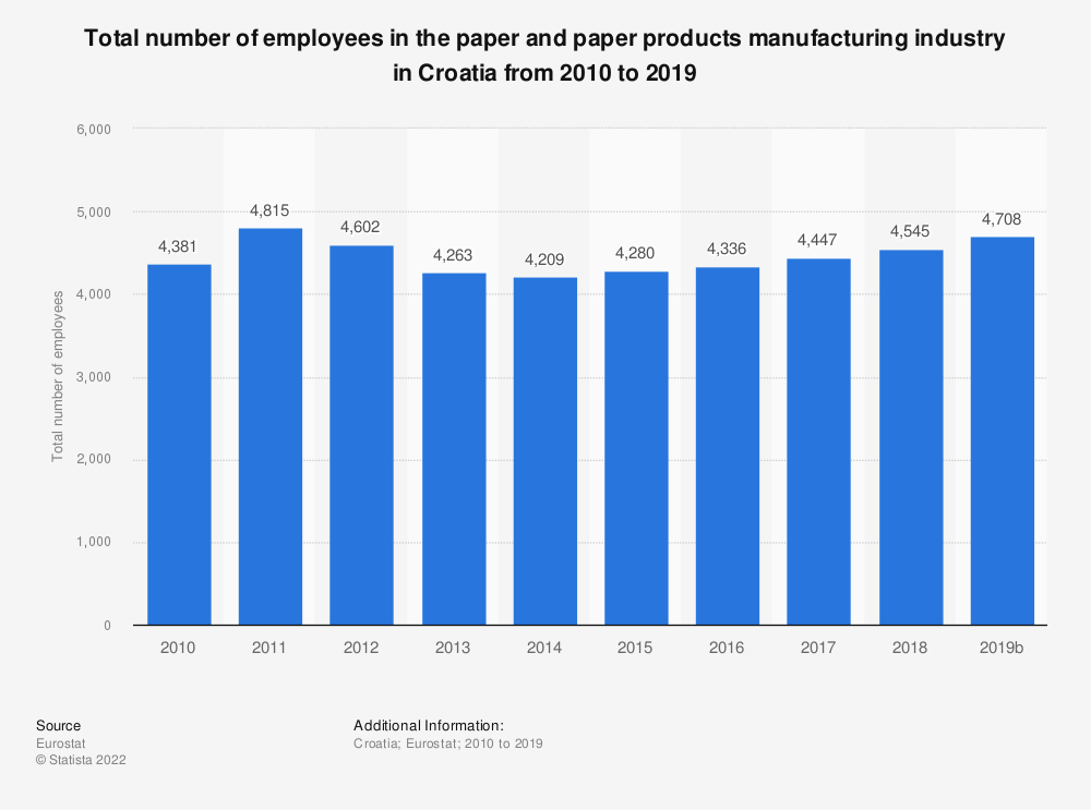Statistic: Total number of employees in the paper and paper products manufacturing industry in Croatia from 2009 to 2017 | Statista