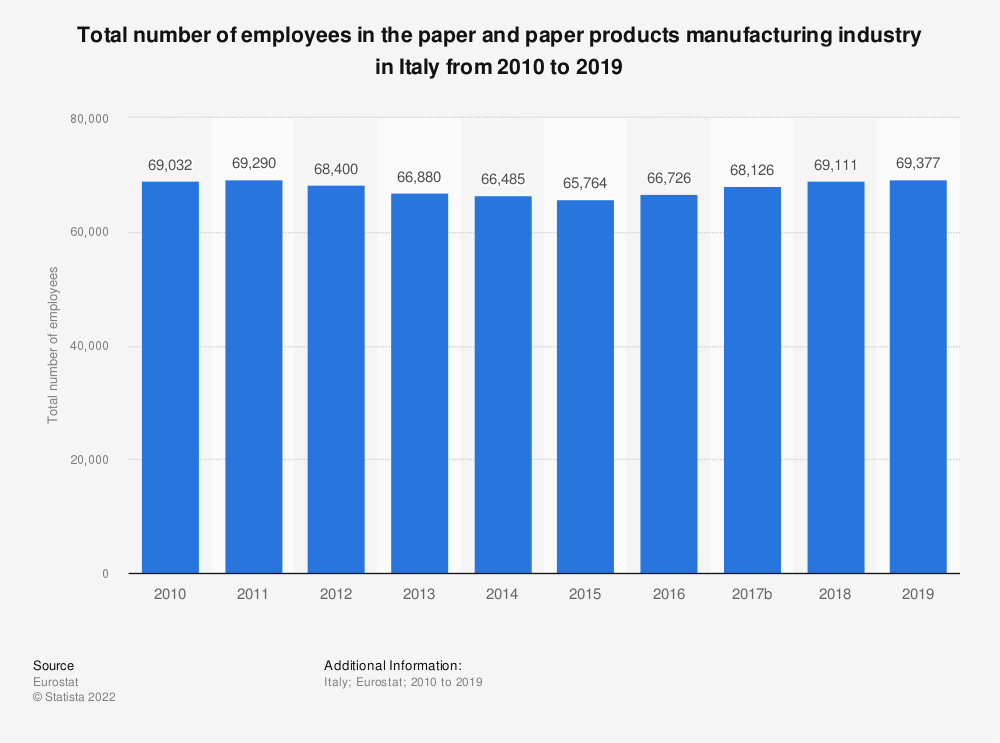 Statistic: Total number of employees in the paper and paper products manufacturing industry in Italy from 2008 to 2014 | Statista