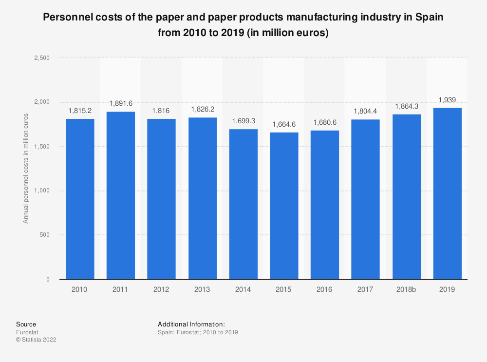 Statistic: Personnel costs of the paper and paper products manufacturing industry in Spain from 2008 to 2017 (in million euros) | Statista