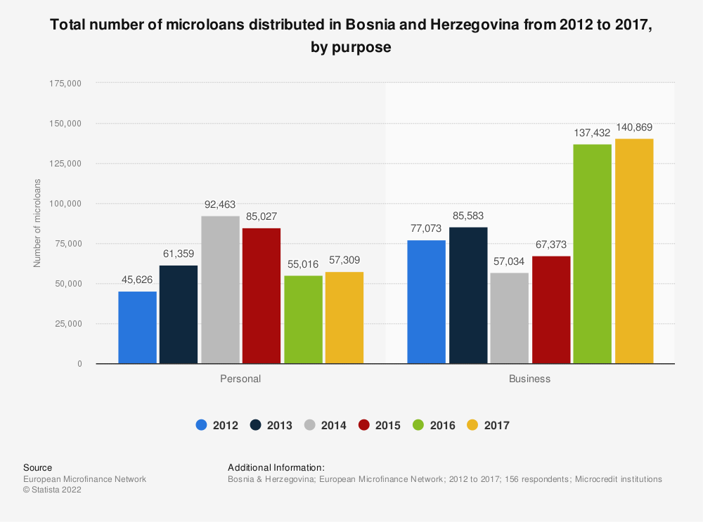 Statistic: Total number of microloans distributed in Bosnia and Herzegovina from 2012 to 2017, by purpose  | Statista