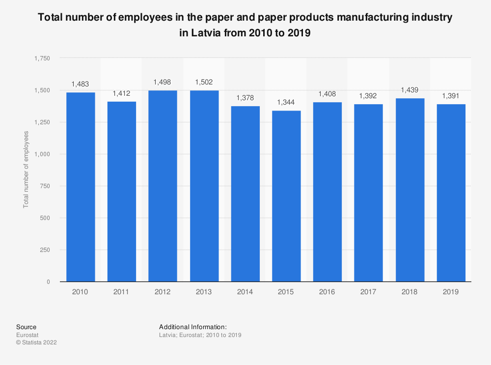 Statistic: Total number of employees in the paper and paper products manufacturing industry in Latvia from 2008 to 2014 | Statista