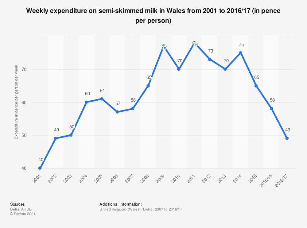 Statistic: Weekly expenditure on semi-skimmed milk in Wales from 2001 to 2016/17 (in pence per person) | Statista
