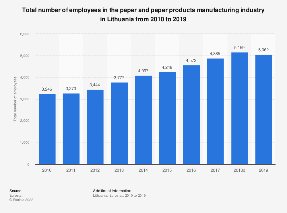 Statistic: Total number of employees in the paper and paper products manufacturing industry in Lithuania from 2008 to 2017 | Statista