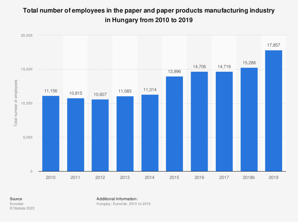 Statistic: Total number of employees in the paper and paper products manufacturing industry in Hungary from 2008 to 2014 | Statista