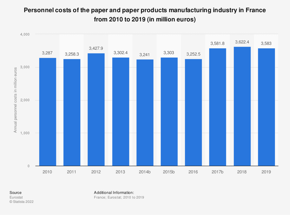 Statistic: Personnel costs of the paper and paper products manufacturing industry in France from 2009 to 2017 (in million euros) | Statista