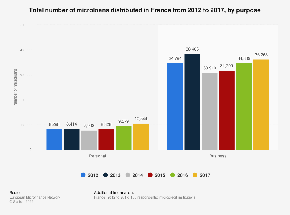 Statistic: Total number of microloans distributed in France from 2012 to 2015, by purpose  | Statista