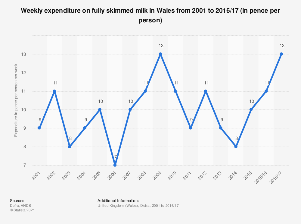 Statistic: Weekly expenditure on fully skimmed milk in Wales from 2001 to 2016/17 (in pence per person)   Statista