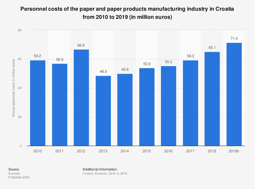 Statistic: Personnel costs of the paper and paper products manufacturing industry in Croatia from 2009 to 2017 (in million euros) | Statista