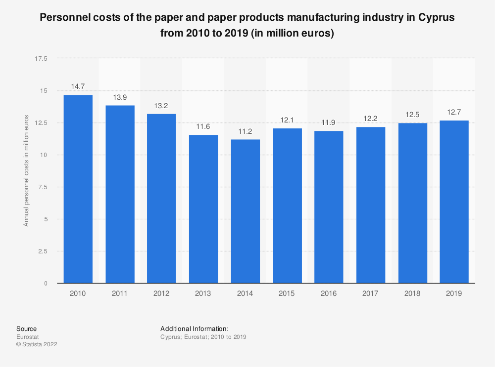 Statistic: Personnel costs of the paper and paper products manufacturing industry in Cyprus from 2008 to 2017 (in million euros) | Statista