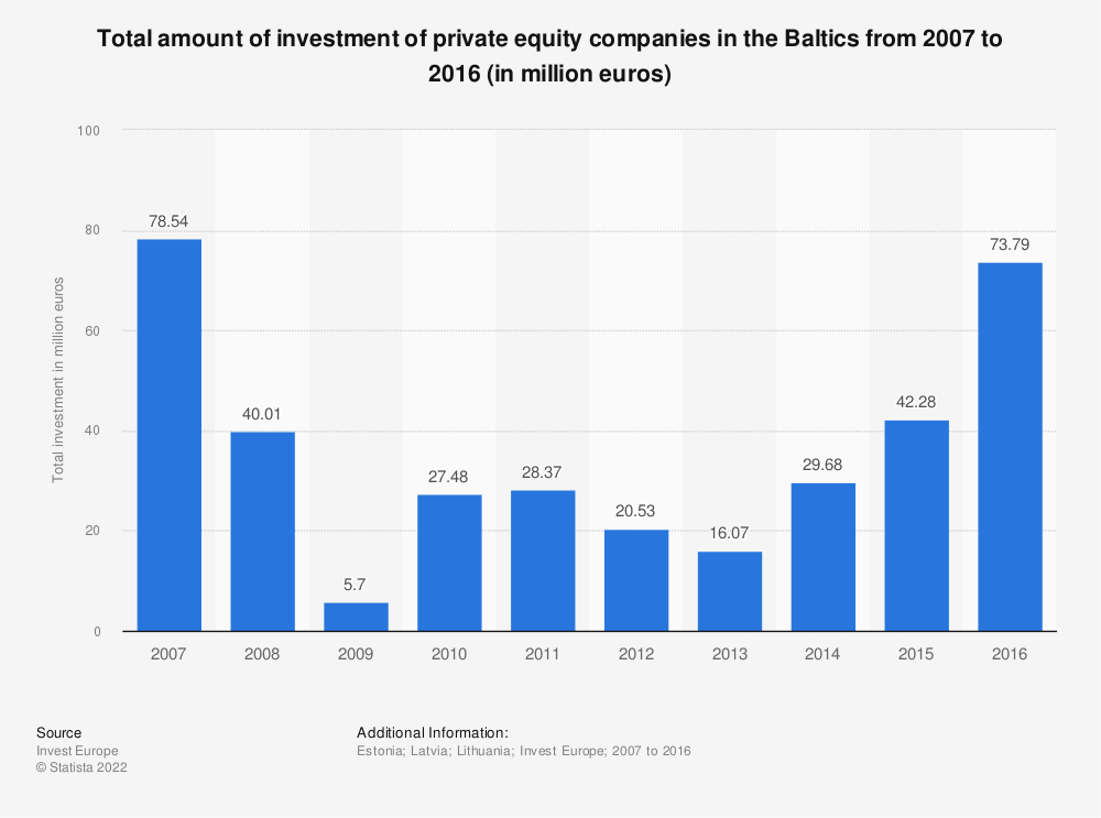 Statistic: Total amount of investment of private equity companies in the Baltics from 2007 to 2016 (in million euros) | Statista