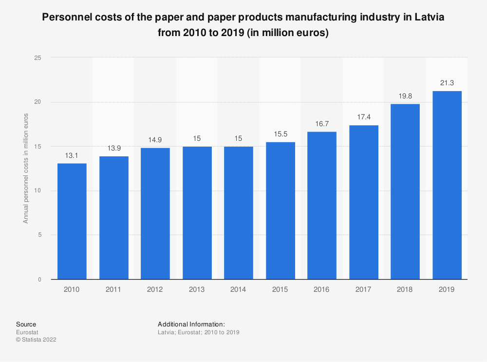 Statistic: Personnel costs of the paper and paper products manufacturing industry in Latvia from 2008 to 2017 (in million euros) | Statista