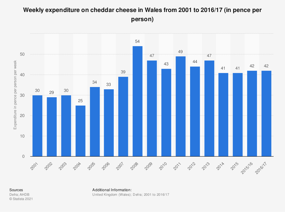 Statistic: Weekly expenditure on cheddar cheese in Wales from 2001 to 2016/17 (in pence per person) | Statista