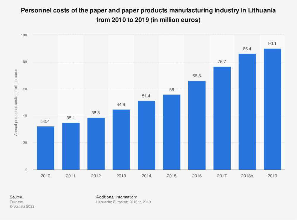 Statistic: Personnel costs of the paper and paper products manufacturing industry in Lithuania from 2008 to 2017 (in million euros) | Statista