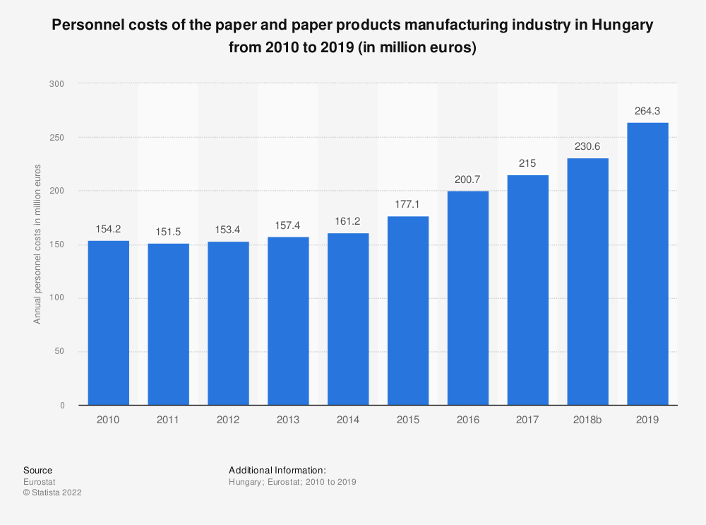 Statistic: Personnel costs of the paper and paper products manufacturing industry in Hungary from 2008 to 2017 (in million euros) | Statista