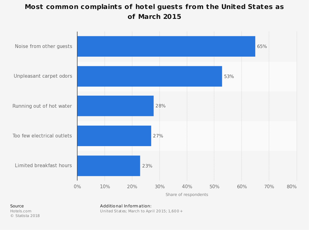 Statistic: Most common complaints of hotel guests from the United States as of March 2015 | Statista