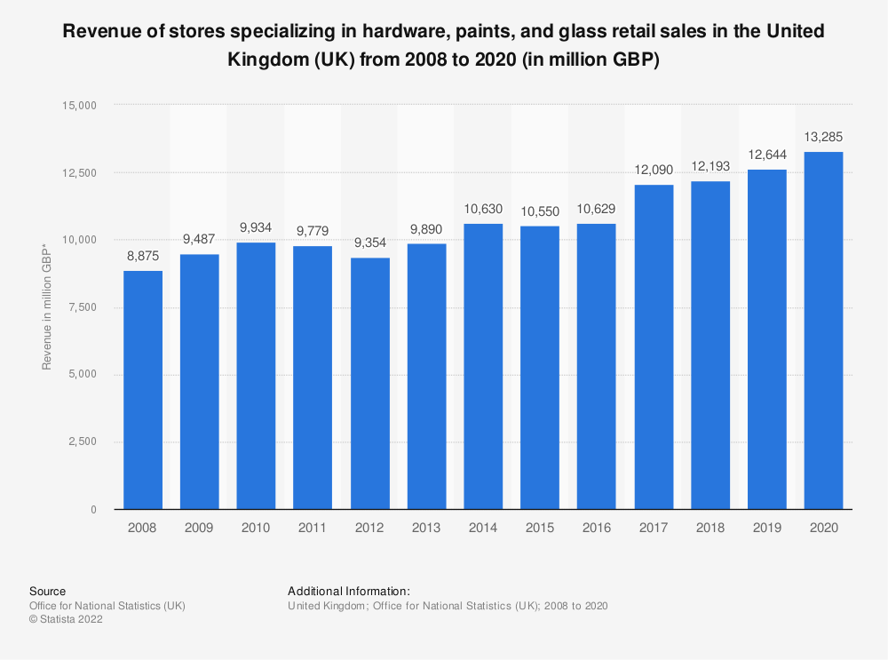 Statistic: Turnover of stores specializing in hardware, paints and glass retail sales in the United Kingdom (UK) from 2008 to 2017 (in million GBP) | Statista
