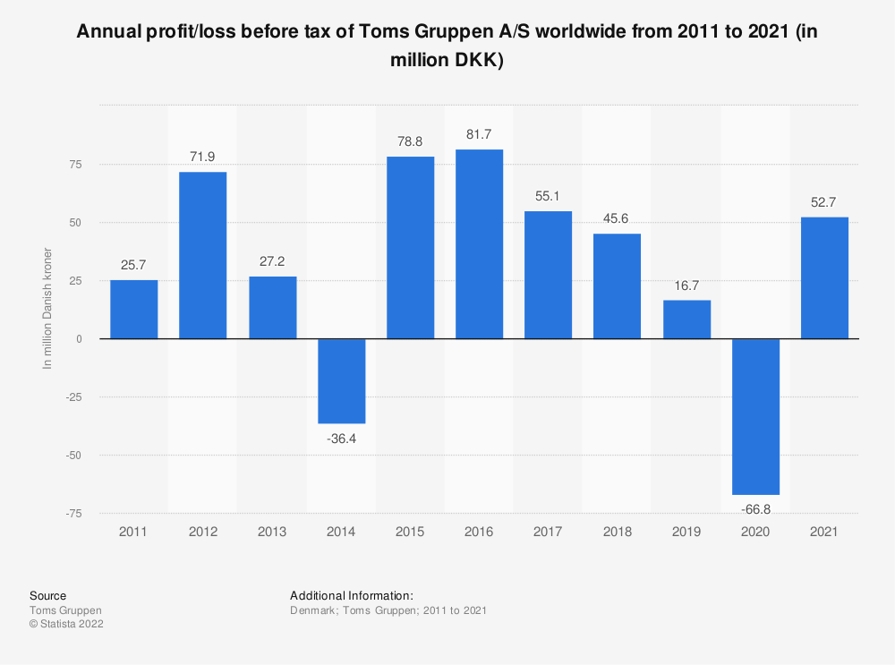 Statistic: Annual profit/loss before tax of Toms Gruppen A/S worldwide from 2011 to 2018 (in million DKK) | Statista