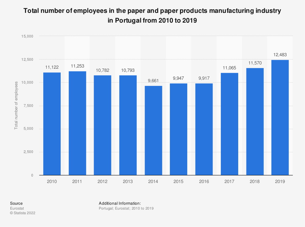 Statistic: Total number of employees in the paper and paper products manufacturing industry in Portugal from 2008 to 2017 | Statista